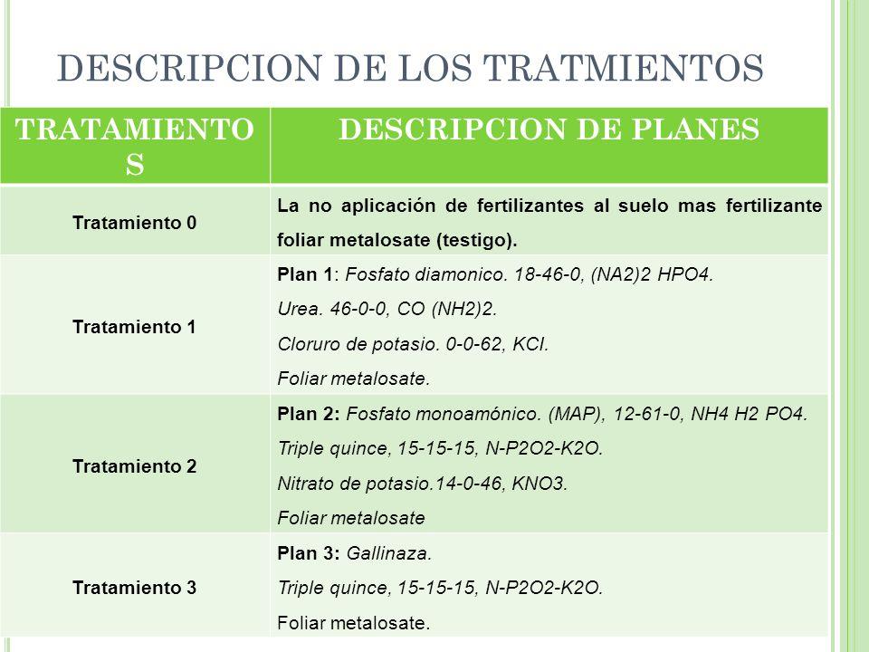 DESCRIPCION DE LOS TRATMIENTOS TRATAMIENTO S DESCRIPCION DE PLANES Tratamiento 0 La no aplicación de fertilizantes al suelo mas fertilizante foliar me