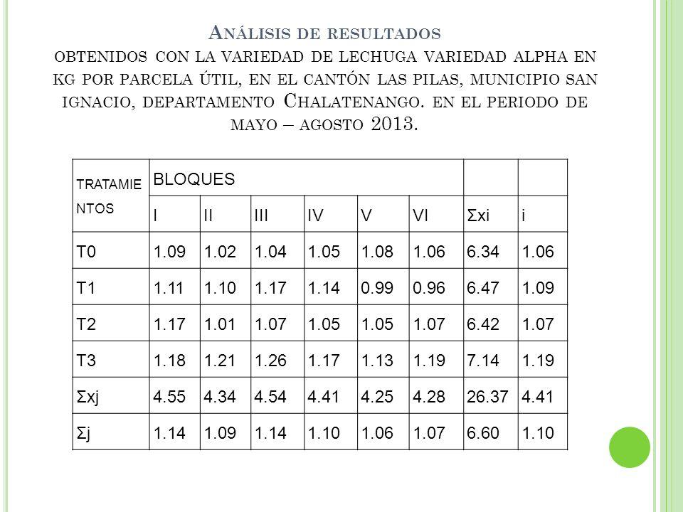 A NÁLISIS DE RESULTADOS OBTENIDOS CON LA VARIEDAD DE LECHUGA VARIEDAD ALPHA EN KG POR PARCELA ÚTIL, EN EL CANTÓN LAS PILAS, MUNICIPIO SAN IGNACIO, DEP
