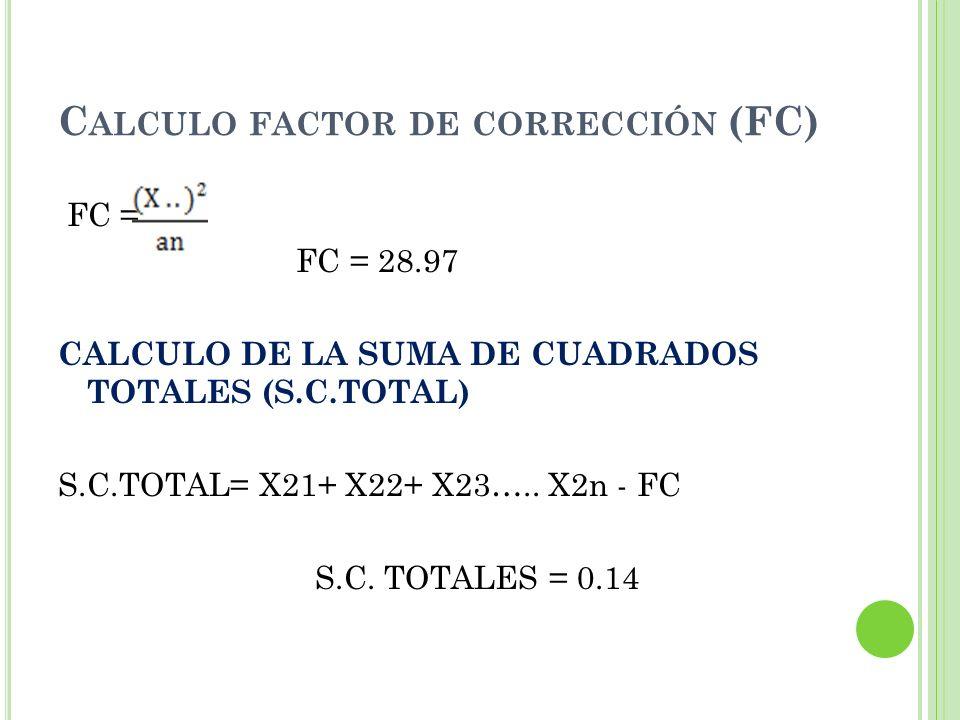 C ALCULO FACTOR DE CORRECCIÓN (FC) FC = FC = 28.97 CALCULO DE LA SUMA DE CUADRADOS TOTALES (S.C.TOTAL) S.C.TOTAL= X21+ X22+ X23….. X2n - FC S.C. TOTAL
