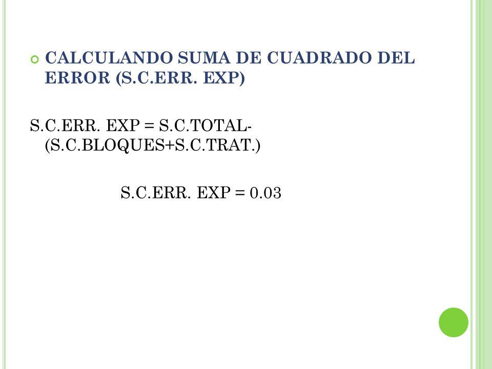 CALCULANDO SUMA DE CUADRADO DEL ERROR (S.C.ERR. EXP) S.C.ERR. EXP = S.C.TOTAL- (S.C.BLOQUES+S.C.TRAT.) S.C.ERR. EXP = 0.03