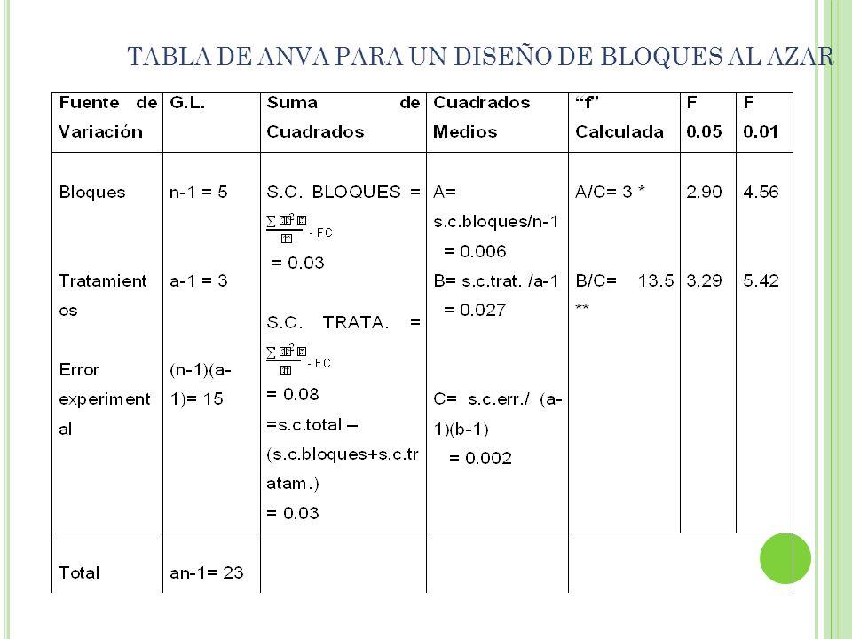TABLA DE ANVA PARA UN DISEÑO DE BLOQUES AL AZAR