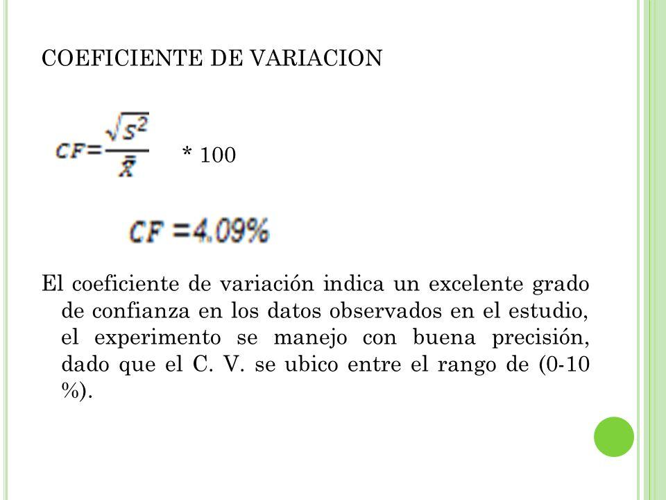 COEFICIENTE DE VARIACION * 100 El coeficiente de variación indica un excelente grado de confianza en los datos observados en el estudio, el experiment