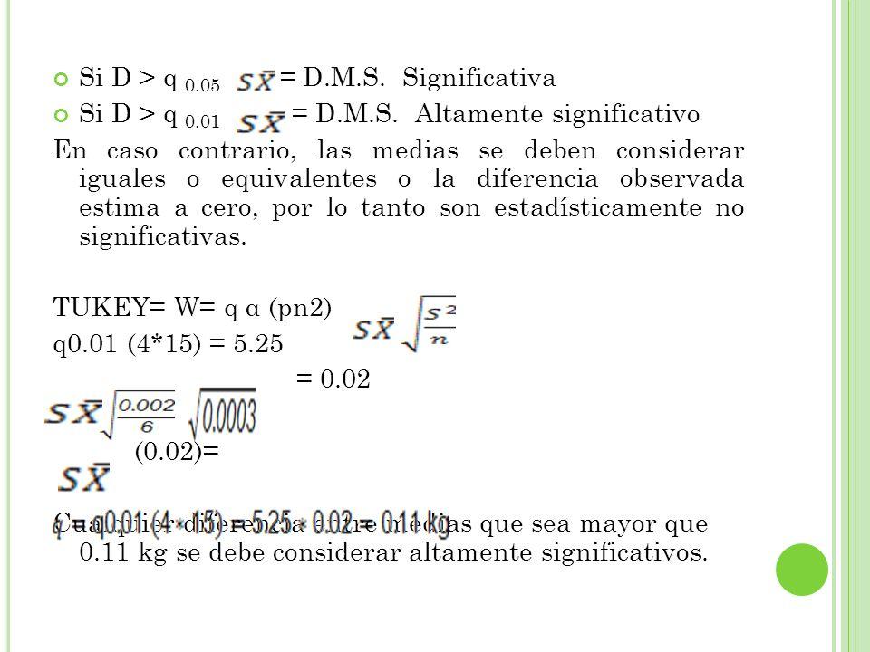 Si D > q 0.05 = D.M.S. Significativa Si D > q 0.01 = D.M.S. Altamente significativo En caso contrario, las medias se deben considerar iguales o equiva