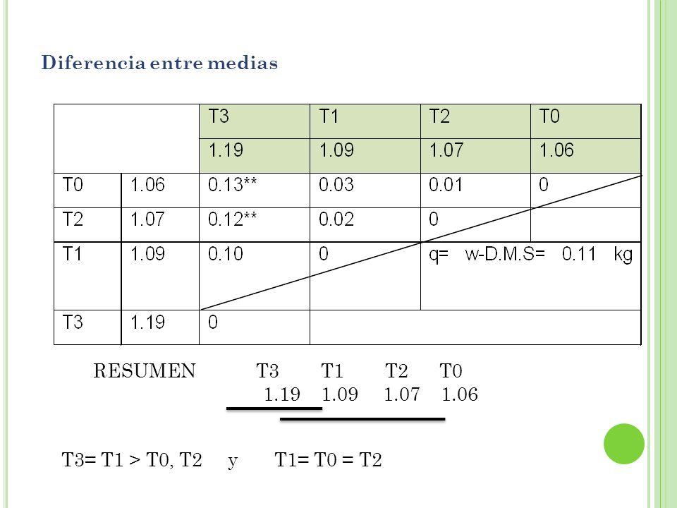 Diferencia entre medias RESUMEN T3 T1 T2 T0 1.19 1.09 1.07 1.06 T3= T1 > T0, T2 y T1= T0 = T2