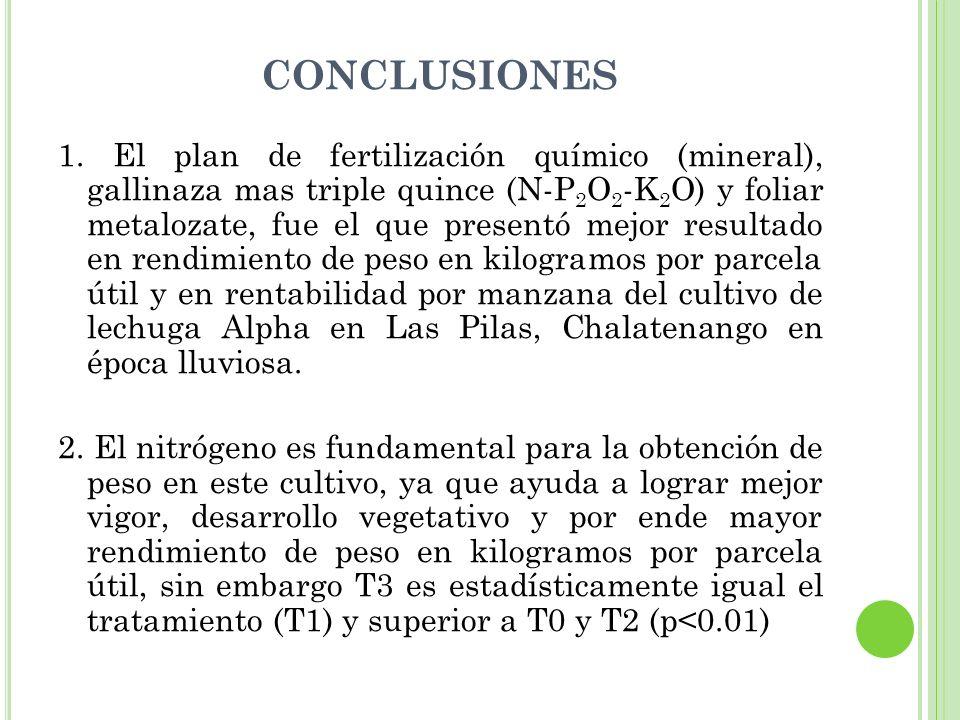 CONCLUSIONES 1. El plan de fertilización químico (mineral), gallinaza mas triple quince (N-P 2 O 2 -K 2 O) y foliar metalozate, fue el que presentó me