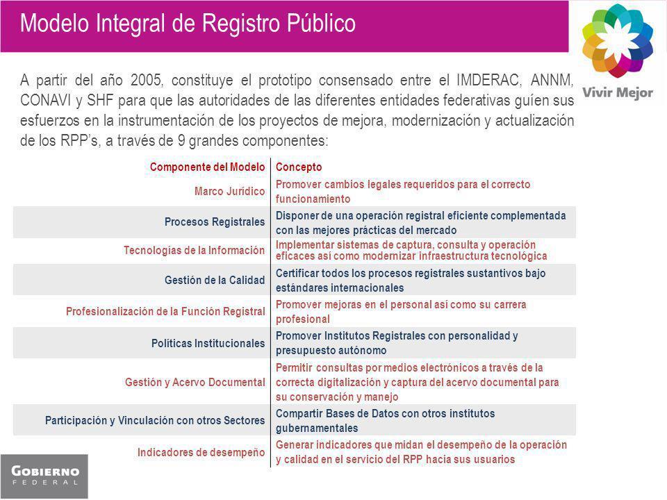Modelo Integral de Registro Público A partir del año 2005, constituye el prototipo consensado entre el IMDERAC, ANNM, CONAVI y SHF para que las autoridades de las diferentes entidades federativas guíen sus esfuerzos en la instrumentación de los proyectos de mejora, modernización y actualización de los RPPs, a través de 9 grandes componentes: Componente del ModeloConcepto Marco Jurídico Promover cambios legales requeridos para el correcto funcionamiento Procesos Registrales Disponer de una operación registral eficiente complementada con las mejores prácticas del mercado Tecnologías de la Información Implementar sistemas de captura, consulta y operación eficaces así como modernizar infraestructura tecnológica Gestión de la Calidad Certificar todos los procesos registrales sustantivos bajo estándares internacionales Profesionalización de la Función Registral Promover mejoras en el personal así como su carrera profesional Políticas Institucionales Promover Institutos Registrales con personalidad y presupuesto autónomo Gestión y Acervo Documental Permitir consultas por medios electrónicos a través de la correcta digitalización y captura del acervo documental para su conservación y manejo Participación y Vinculación con otros Sectores Compartir Bases de Datos con otros institutos gubernamentales Indicadores de desempeño Generar indicadores que midan el desempeño de la operación y calidad en el servicio del RPP hacia sus usuarios