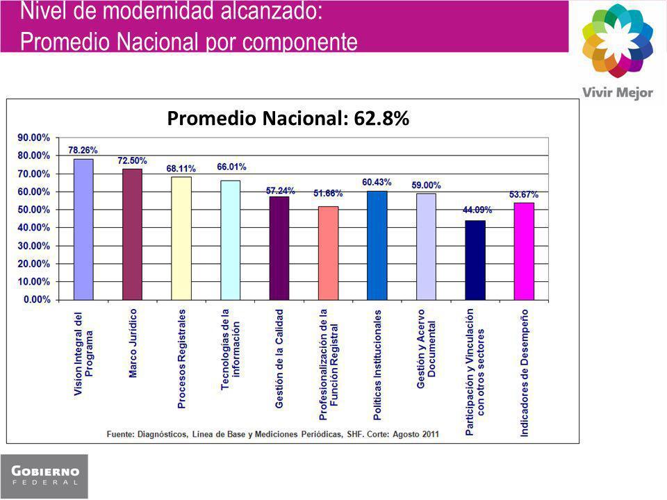 Nivel de modernidad alcanzado: Promedio Nacional por componente Promedio Nacional: 62.8%