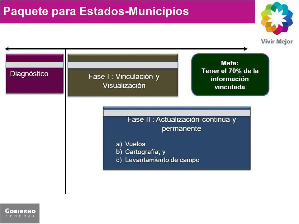 Paquete para Estados-Municipios Diagnóstico Fase I : Vinculación y Visualización Fase II : Actualización continua y permanente a)Vuelos b)Cartografía; y c)Levantamiento de campo Meta: Tener el 70% de la información vinculada