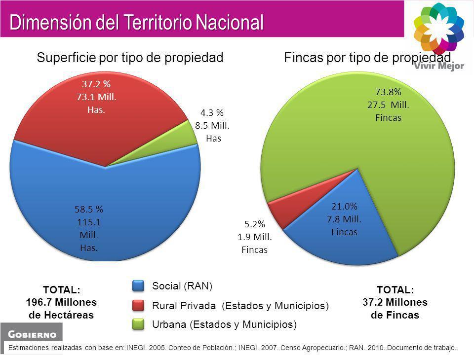 Dimensión del Territorio Nacional Estimaciones realizadas con base en: INEGI. 2005. Conteo de Población.; INEGI. 2007. Censo Agropecuario.; RAN. 2010.
