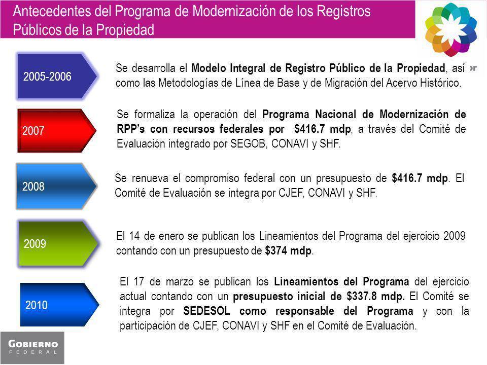 2007 2008 2009 2005-2006 2010 Se formaliza la operación del Programa Nacional de Modernización de RPPs con recursos federales por $416.7 mdp, a través del Comité de Evaluación integrado por SEGOB, CONAVI y SHF.
