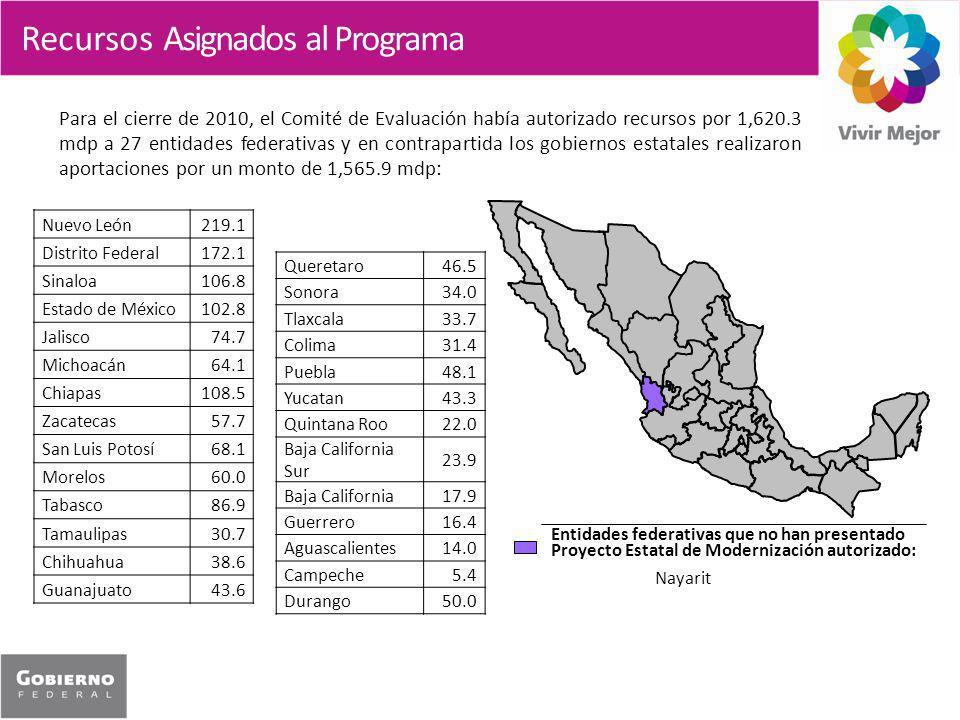 Recursos Asignados al Programa Para el cierre de 2010, el Comité de Evaluación había autorizado recursos por 1,620.3 mdp a 27 entidades federativas y en contrapartida los gobiernos estatales realizaron aportaciones por un monto de 1,565.9 mdp: Nuevo León219.1 Distrito Federal172.1 Sinaloa106.8 Estado de México102.8 Jalisco74.7 Michoacán64.1 Chiapas108.5 Zacatecas57.7 San Luis Potosí68.1 Morelos60.0 Tabasco86.9 Tamaulipas30.7 Chihuahua38.6 Guanajuato43.6 Queretaro46.5 Sonora34.0 Tlaxcala33.7 Colima31.4 Puebla48.1 Yucatan43.3 Quintana Roo22.0 Baja California Sur 23.9 Baja California17.9 Guerrero16.4 Aguascalientes14.0 Campeche5.4 Durango50.0 Entidades federativas que no han presentado Proyecto Estatal de Modernización autorizado: Nayarit