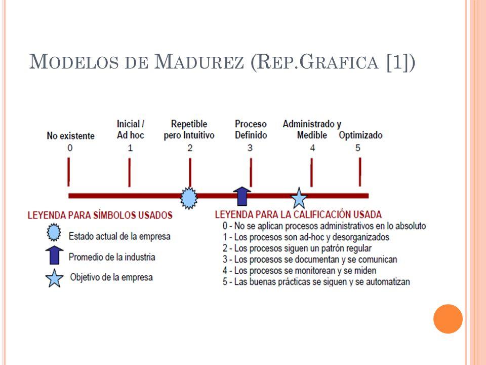 M ODELOS DE M ADUREZ (R EP.G RAFICA [1])