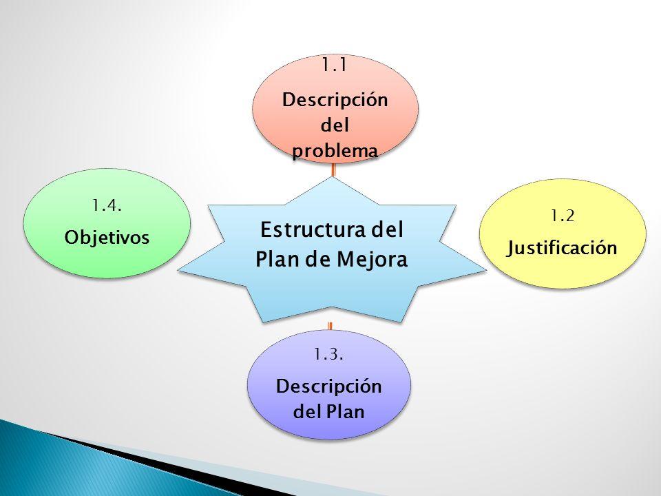 Estructura del Plan de Mejora 1.2 Justificación 1.3. Descripción del Plan 1.4. Objetivos 1.1 Descripción del problema