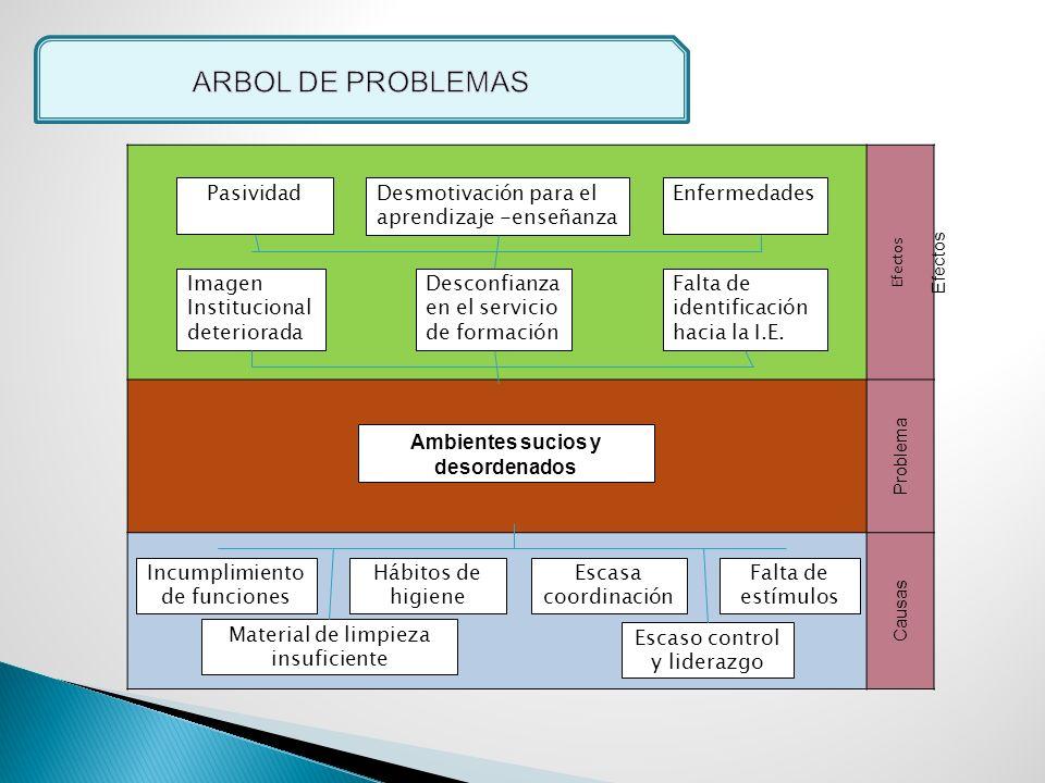 Efectos Problema Causas Ambientes sucios y desordenados Escasa coordinación Imagen Institucional deteriorada Hábitos de higiene EnfermedadesDesmotivac