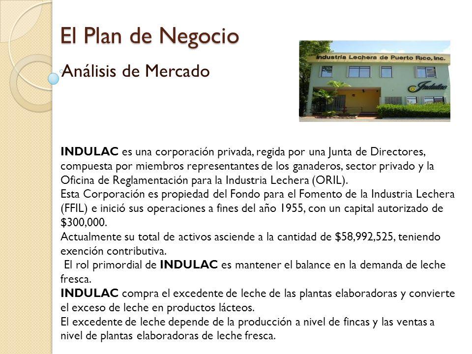 El Plan de Negocio Análisis de Mercado INDULAC es una corporación privada, regida por una Junta de Directores, compuesta por miembros representantes d