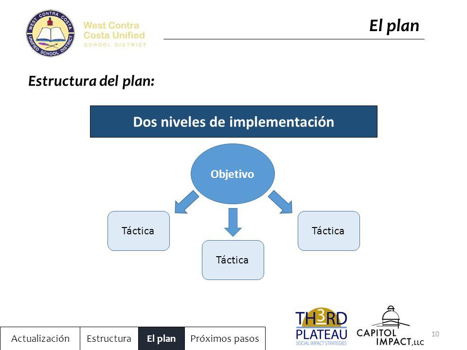 10 ActualizaciónEstructuraEl planPróximos pasos El plan Estructura del plan: Dos niveles de implementación Objetivo Táctica