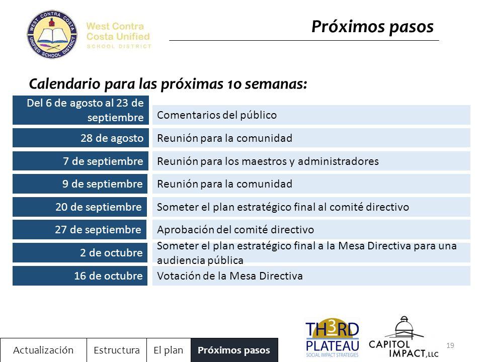 19 ActualizaciónEstructuraEl planPróximos pasos Calendario para las próximas 1o semanas: Del 6 de agosto al 23 de septiembre Comentarios del público 28 de agostoReunión para la comunidad 7 de septiembreReunión para los maestros y administradores 9 de septiembreReunión para la comunidad 20 de septiembreSometer el plan estratégico final al comité directivo 27 de septiembreAprobación del comité directivo 2 de octubre Someter el plan estratégico final a la Mesa Directiva para una audiencia pública 16 de octubreVotación de la Mesa Directiva