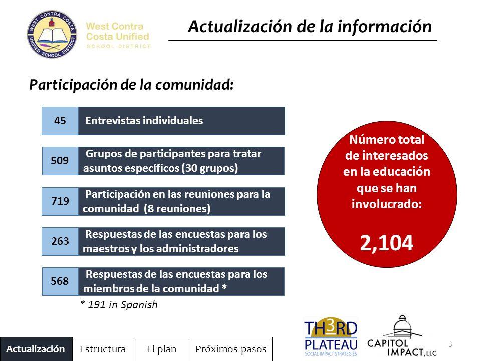 3 ActualizaciónEstructuraEl planPróximos pasos Actualización de la información Participación de la comunidad: Entrevistas individuales45 Grupos de participantes para tratar asuntos específicos (30 grupos) 509 Respuestas de las encuestas para los miembros de la comunidad * 568 Participación en las reuniones para la comunidad (8 reuniones) 719 Respuestas de las encuestas para los maestros y los administradores 263 Número total de interesados en la educación que se han involucrado: 2,104 * 191 in Spanish