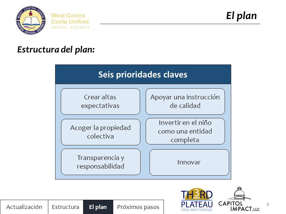 8 ActualizaciónEstructuraEl planPróximos pasos El plan Estructura del plan: Acoger la propiedad colectiva Crear altas expectativas Apoyar una instrucción de calidad Invertir en el niño como una entidad completa Innovar Transparencia y responsabilidad Seis prioridades claves