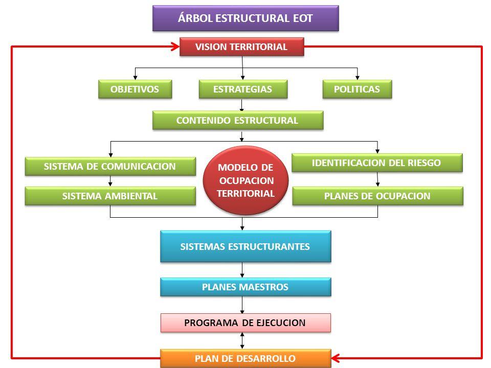 METODOLOGIA PARA LA REVISION ACCIONES COMPLEMENTAR (No considerados) COMPLEMENTAR (No considerados) CORREGIR (Considerados) CORREGIR (Considerados) INCLUIR Y REGULAR (nuevos ) INCLUIR Y REGULAR (nuevos ) ASPECTOS NORMATIVOS ASPECTOS NORMATIVOS PROGRAMACIÓN DE ACTUACIONES PROGRAMACIÓN DE ACTUACIONES IMPRECISIONES NORMATIVAS IMPRECISIONES NORMATIVAS IMPRECISIONES CARTOGRAFICAS IMPRECISIONES CARTOGRAFICAS INSTRUMENTOS DE PLANIFICACIÓN COMPLEMENTARIOS INSTRUMENTOS DE PLANIFICACIÓN COMPLEMENTARIOS PROYECTOS Y PROGRAMAS PROYECTOS Y PROGRAMAS ARTICULACIÓN TEMAS DE ORDENAMIENTO REGIONAL ARTICULACIÓN TEMAS DE ORDENAMIENTO REGIONAL AJUSTE DE ACTUACIONES PROGRAMAS Y PROYECTOS DE CORTO PLAZO AJUSTE DE ACTUACIONES PROGRAMAS Y PROYECTOS DE CORTO PLAZO ELIMIACION DE PROCEDIMIENTOS ELIMIACION DE PROCEDIMIENTOS 2.