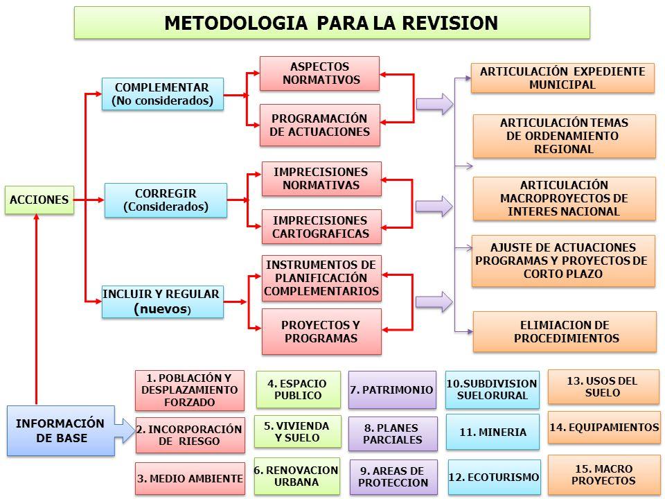 METODOLOGIA PARA LA REVISION ACCIONES COMPLEMENTAR (No considerados) COMPLEMENTAR (No considerados) CORREGIR (Considerados) CORREGIR (Considerados) IN