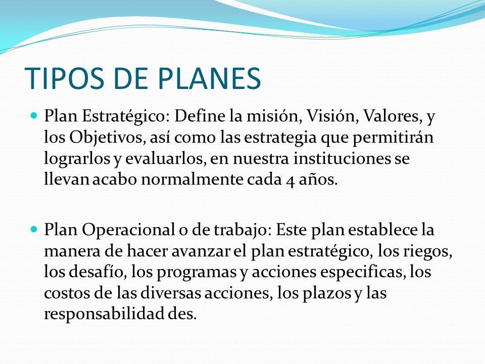 TIPOS DE PLANES Plan Estratégico: Define la misión, Visión, Valores, y los Objetivos, así como las estrategia que permitirán lograrlos y evaluarlos, e