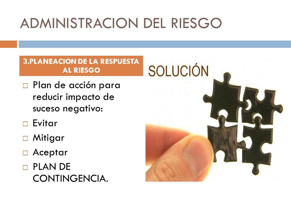 ADMINISTRACION DEL RIESGO Plan de acción para reducir impacto de suceso negativo: Evitar Mitigar Aceptar PLAN DE CONTINGENCIA. 3.PLANEACION DE LA RESP