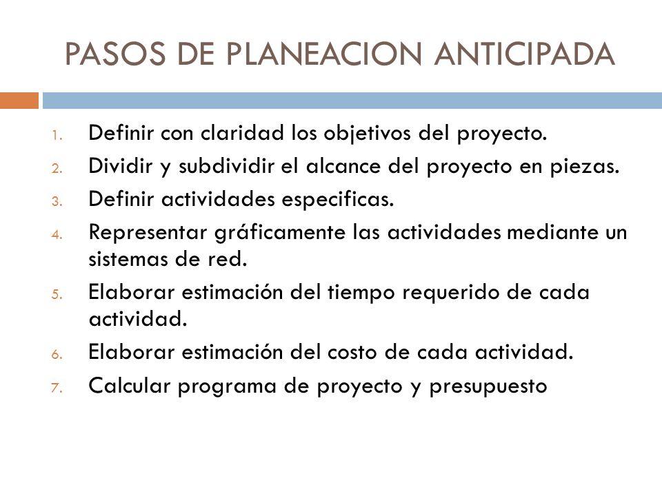 PASOS DE PLANEACION ANTICIPADA 1. Definir con claridad los objetivos del proyecto. 2. Dividir y subdividir el alcance del proyecto en piezas. 3. Defin