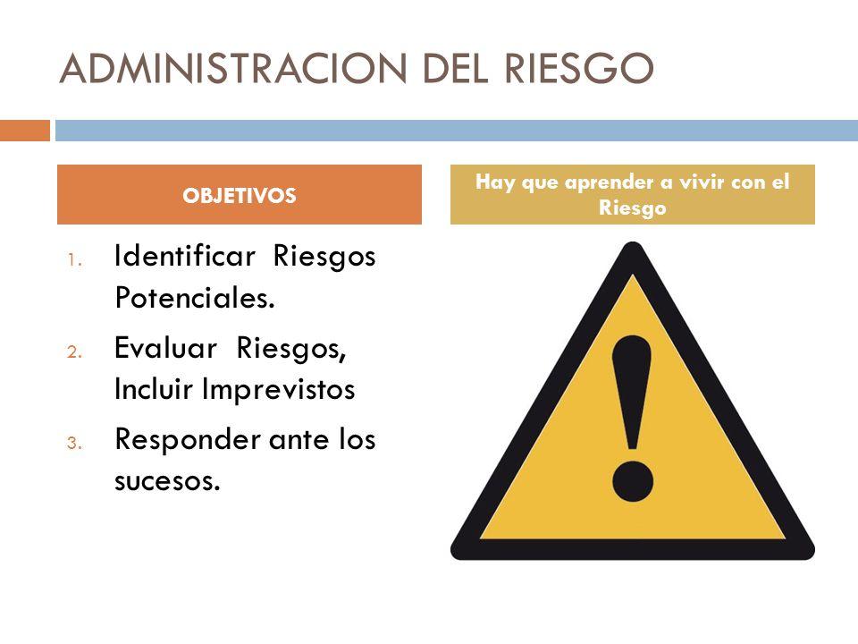 ADMINISTRACION DEL RIESGO 1. Identificar Riesgos Potenciales. 2. Evaluar Riesgos, Incluir Imprevistos 3. Responder ante los sucesos. OBJETIVOS Hay que