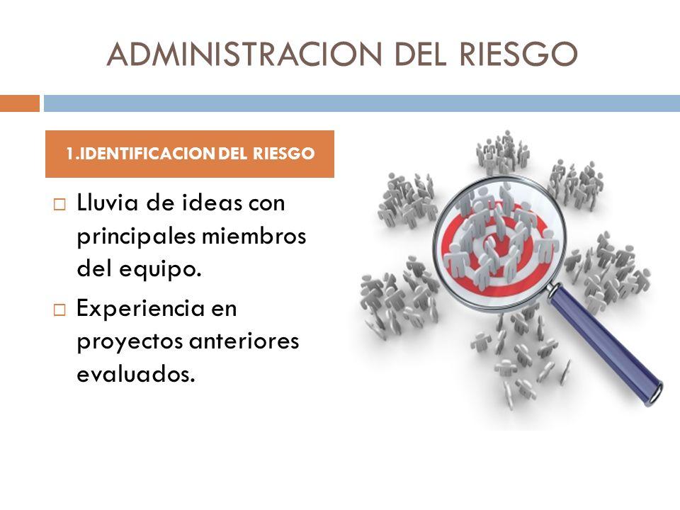 ADMINISTRACION DEL RIESGO Lluvia de ideas con principales miembros del equipo. Experiencia en proyectos anteriores evaluados. 1.IDENTIFICACION DEL RIE