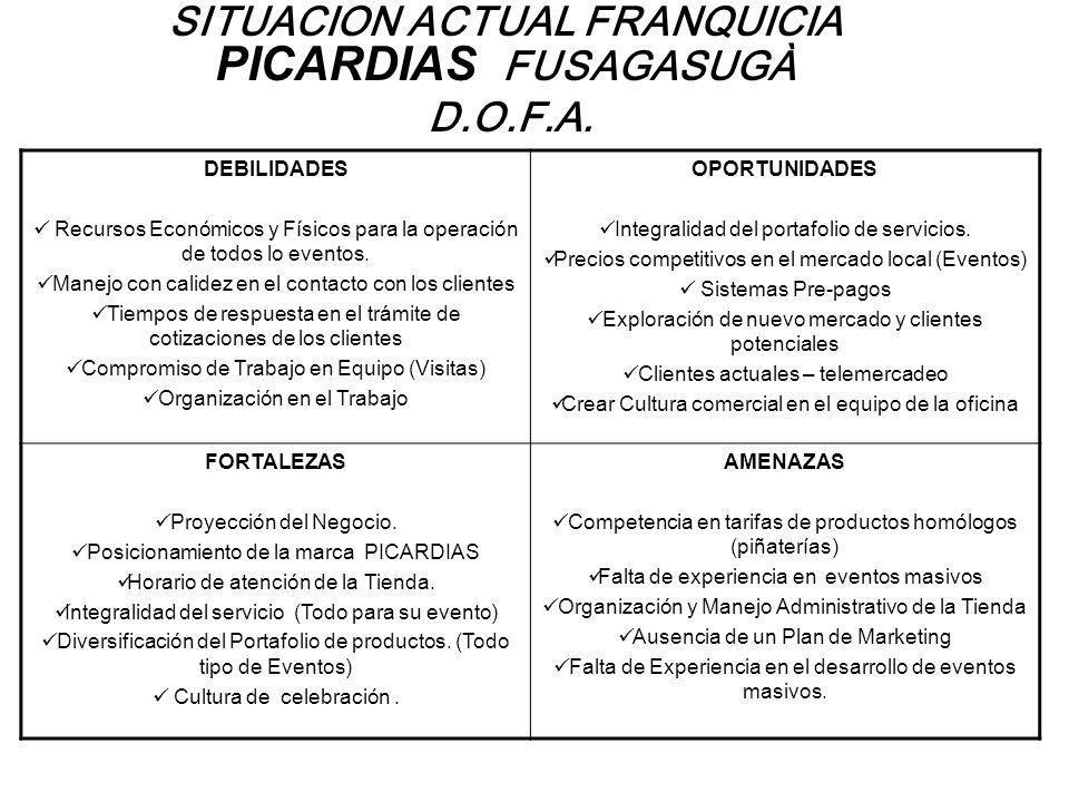 SITUACION ACTUAL FRANQUICIA PICARDIAS FUSAGASUGÀ D.O.F.A. DEBILIDADES Recursos Económicos y Físicos para la operación de todos lo eventos. Manejo con