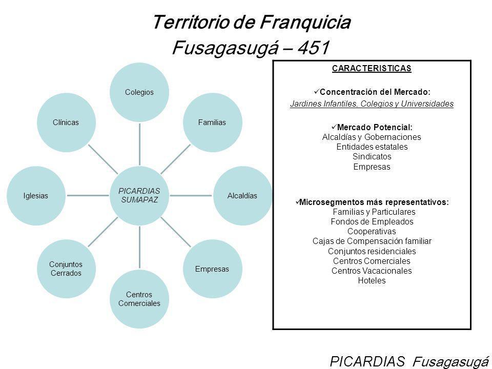 Territorio de Franquicia Fusagasugá – 451 PICARDIAS SUMAPAZ ColegiosFamiliasAlcaldíasEmpresas Centros Comerciales Conjuntos Cerrados IglesiasClínicas