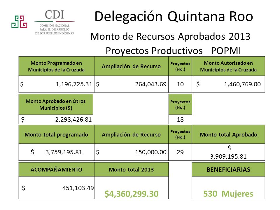Delegación Quintana Roo Monto de Recursos Aprobados 2013 Proyectos Productivos POPMI Monto Programado en Municipios de la Cruzada Ampliación de Recurso Proyectos (No.) Monto Autorizado en Municipios de la Cruzada $ 1,196,725.31 $ 264,043.6910$ 1,460,769.00 Monto Aprobado en Otros Municipios ($) $ 2,298,426.81 Proyectos (No.) 18 Monto total programadoAmpliación de Recurso Proyectos (No.) Monto total Aprobado $ 3,759,195.81 $ 150,000.0029 $ 3,909,195.81 ACOMPAÑAMIENTOMonto total 2013 BENEFICIARIAS $ 451,103.49 $4,360,299.30530 Mujeres