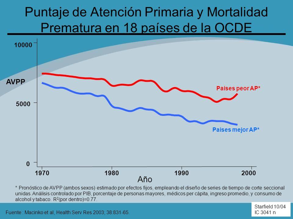 Puntaje de Atención Primaria y Mortalidad Prematura en 18 países de la OCDE Fuente : Macinko et al, Health Serv Res 2003; 38:831-65. Starfield 10/04 0
