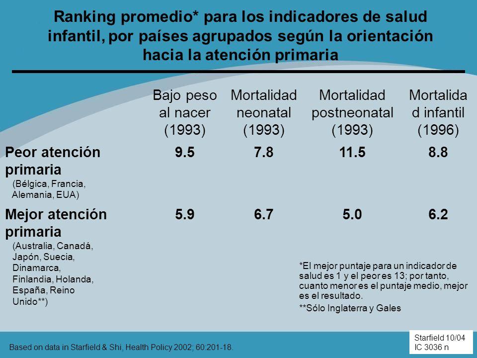 Ranking promedio* para los indicadores de salud infantil, por países agrupados según la orientación hacia la atención primaria Bajo peso al nacer (199