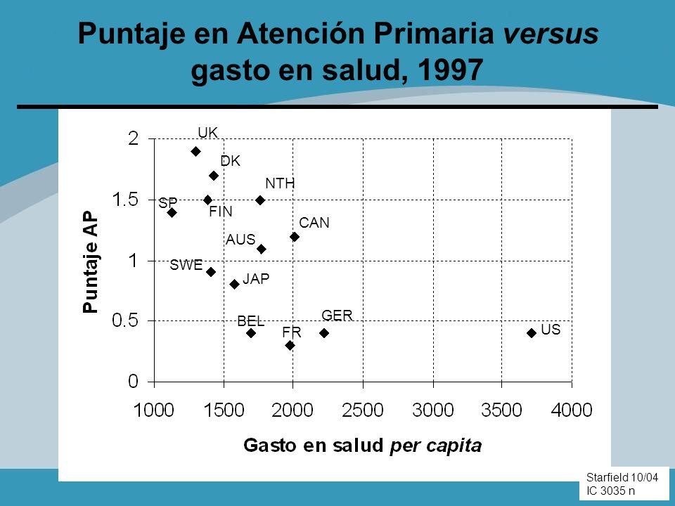 Puntaje en Atención Primaria versus gasto en salud, 1997 US NTH CAN AUS SWE JAP BEL FR GER SP DK FIN UK Starfield 10/04 04-207 n Starfield 10/04 IC 30