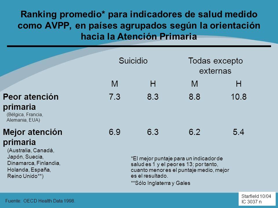 Ranking promedio* para indicadores de salud medido como AVPP, en países agrupados según la orientación hacia la Atención Primaria Fuente: OECD Health