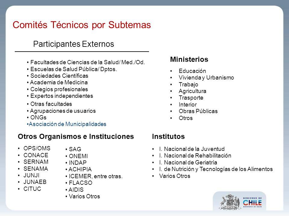 Participantes Externos Facultades de Ciencias de la Salud/ Med./Od. Escuelas de Salud Pública/ Dptos. Sociedades Científicas Academia de Medicina Cole