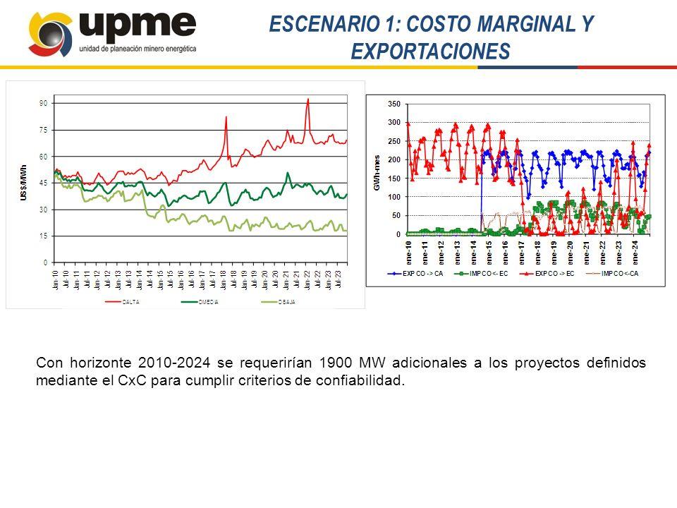 ESCENARIO 1: COSTO MARGINAL Y EXPORTACIONES Con horizonte 2010-2024 se requerirían 1900 MW adicionales a los proyectos definidos mediante el CxC para