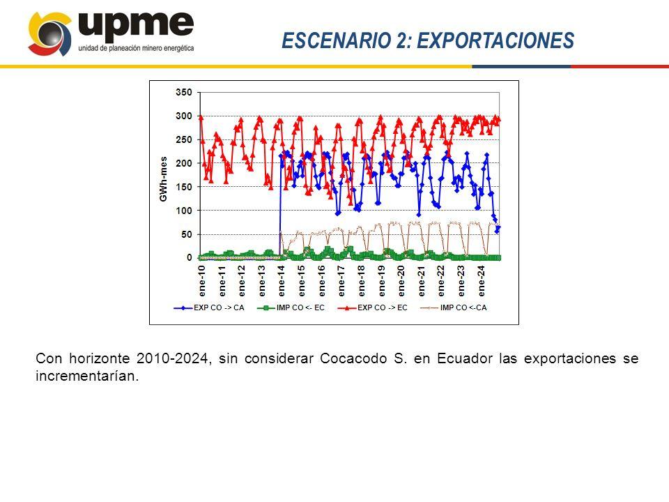 ESCENARIO 2: EXPORTACIONES Con horizonte 2010-2024, sin considerar Cocacodo S. en Ecuador las exportaciones se incrementarían.