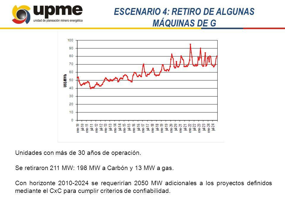 ESCENARIO 4: RETIRO DE ALGUNAS MÁQUINAS DE G Unidades con más de 30 años de operación. Se retiraron 211 MW: 198 MW a Carbón y 13 MW a gas. Con horizon