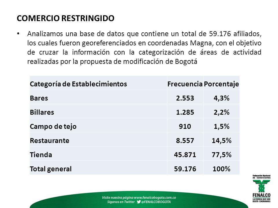 COMERCIO RESTRINGIDO Analizamos una base de datos que contiene un total de 59.176 afiliados, los cuales fueron georeferenciados en coordenadas Magna, con el objetivo de cruzar la información con la categorización de áreas de actividad realizadas por la propuesta de modificación de Bogotá Categoría de EstablecimientosFrecuenciaPorcentaje Bares2.5534,3% Billares1.2852,2% Campo de tejo9101,5% Restaurante8.55714,5% Tienda45.87177,5% Total general59.176100%
