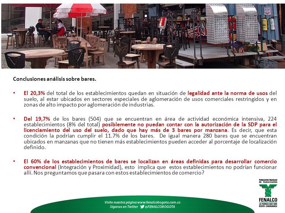 Conclusiones análisis sobre bares. El 20,3% del total de los establecimientos quedan en situación de legalidad ante la norma de usos del suelo, al est