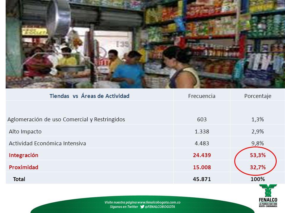 Situación de las tiendas Tiendas vs Áreas de ActividadFrecuenciaPorcentaje Aglomeración de uso Comercial y Restringidos6031,3% Alto Impacto1.3382,9% Actividad Económica Intensiva4.4839,8% Integración24.43953,3% Proximidad15.00832,7% Total45.871100%