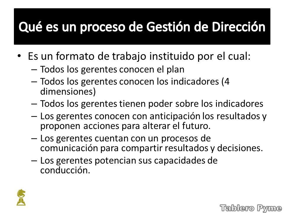 Es un formato de trabajo instituido por el cual: – Todos los gerentes conocen el plan – Todos los gerentes conocen los indicadores (4 dimensiones) – T