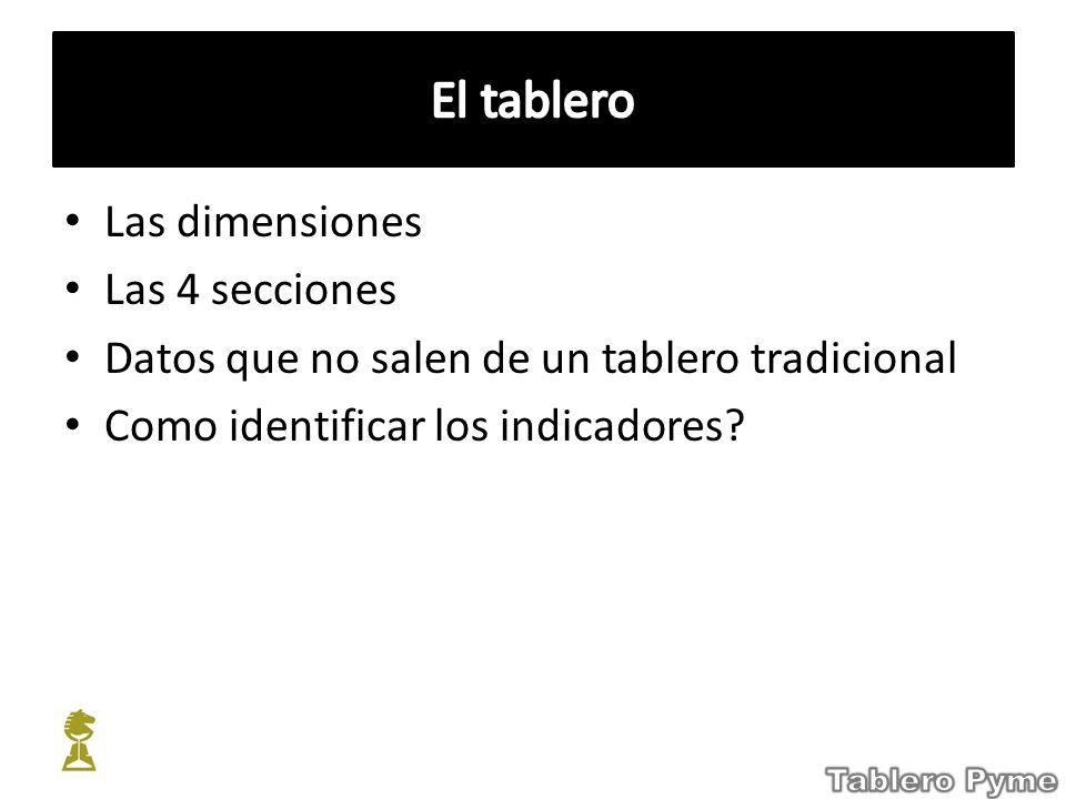 Las dimensiones Las 4 secciones Datos que no salen de un tablero tradicional Como identificar los indicadores?