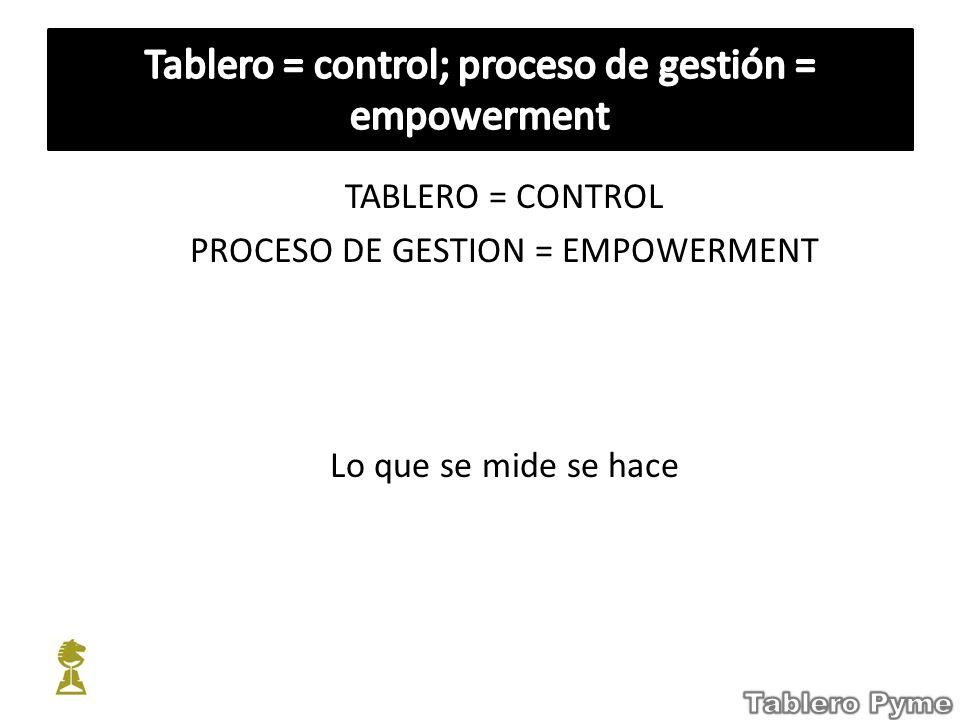 TABLERO = CONTROL PROCESO DE GESTION = EMPOWERMENT Lo que se mide se hace