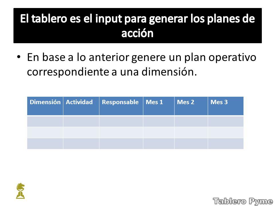 En base a lo anterior genere un plan operativo correspondiente a una dimensión. DimensiónActividadResponsableMes 1Mes 2Mes 3