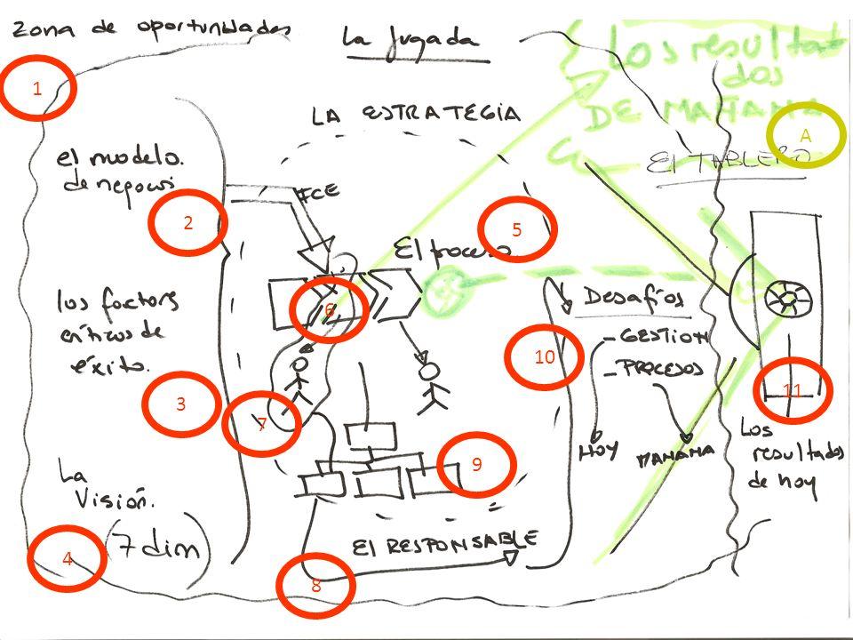 5 1.Las oportunidades de mercado 2.El modelo de negocios: ((PxQ) – (CxQ)) x t 3.Los factores críticos de éxito: 3 4.La visión: el mercado, los clientes, los productos / servicios, la tecnología, los procesos, las personas, el rendimiento, el management 5.La estrategia: estrategia comercial, estrategia operativa: la estrategia en procesos 6.Los FCE en los procesos 7.Puestos core 8.El responsable 9.La estructura 10.