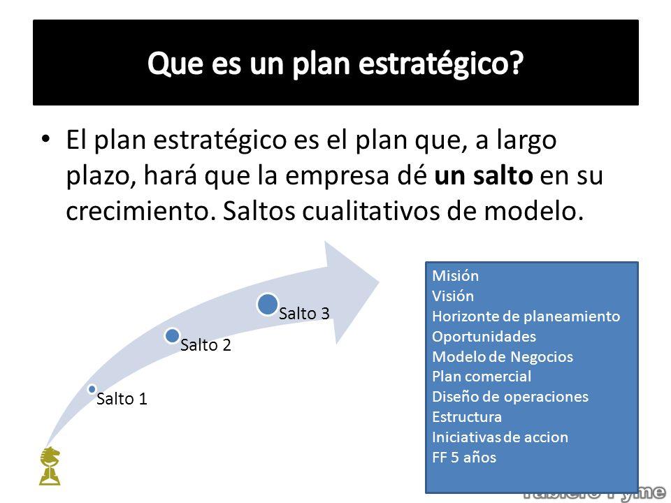 El plan estratégico es el plan que, a largo plazo, hará que la empresa dé un salto en su crecimiento. Saltos cualitativos de modelo. Salto 1 Salto 2 S